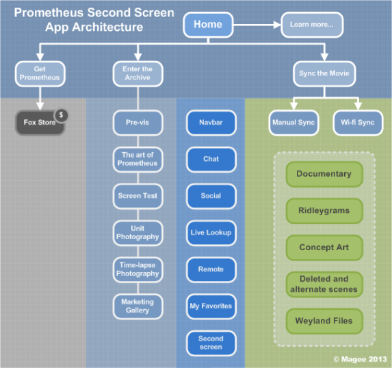 Prometheus Second Screen app-4